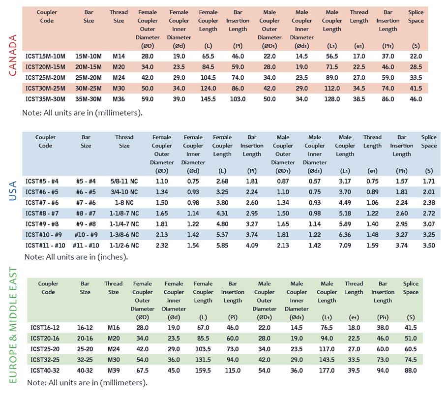 tech-data-icst-transition-coupler-chart