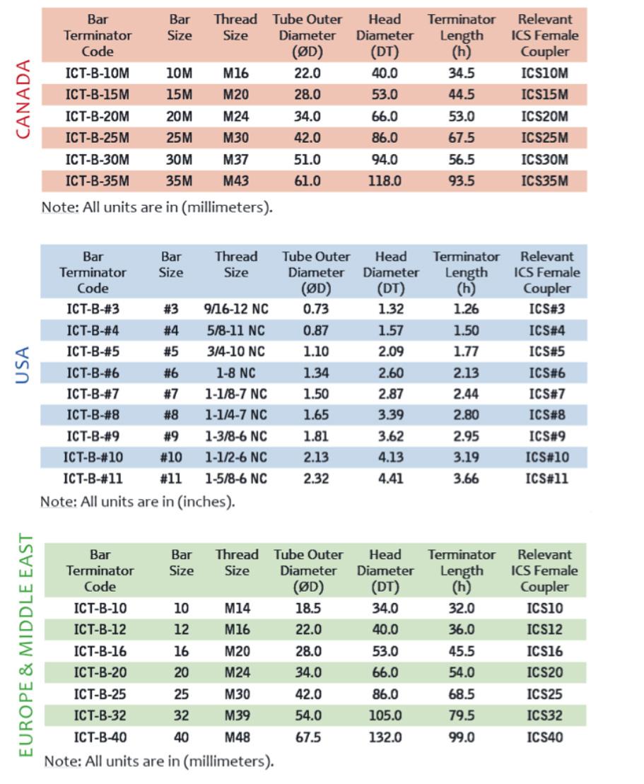 tech-data-ictb-bar-terminator-chart