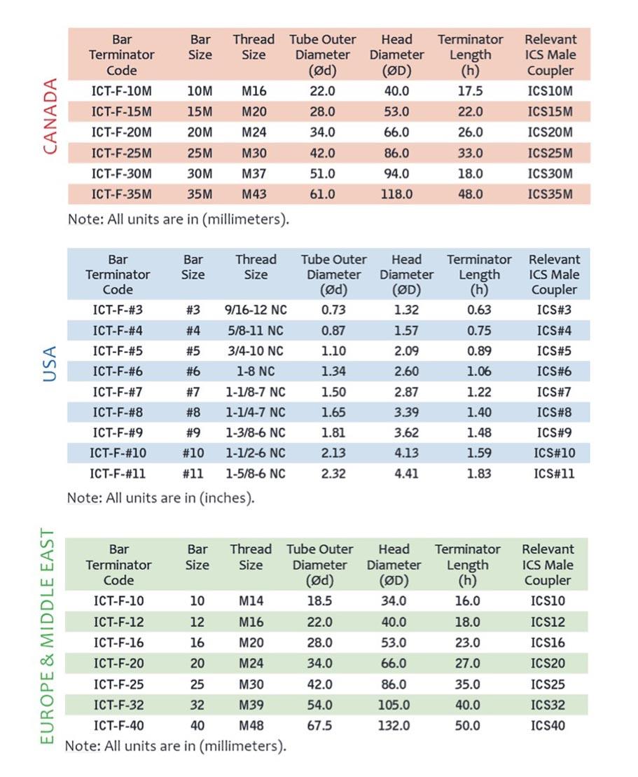 tech-data-ictf-bar-terminator-chart-update